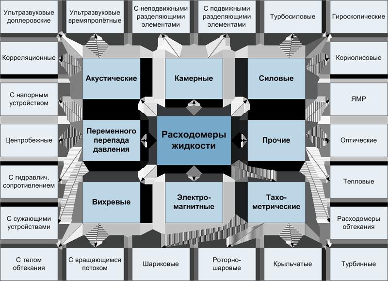 классификация расходомеров, основанная на принципах действия