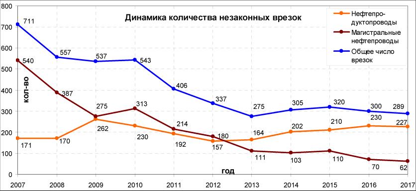 Количество незаконных врезок в в нефтепроводы и нефтепродуктопроводы