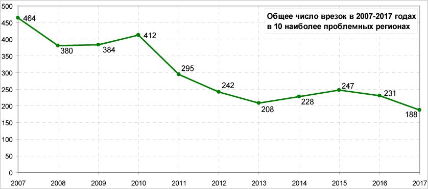 Количество незаконных врезок в магистральные трубопроводы АК Транснефть