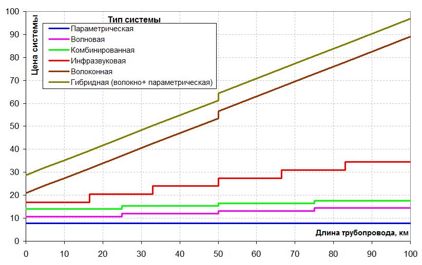 Зависимость стоимости системы обнаружения утечек от длины трубопровода