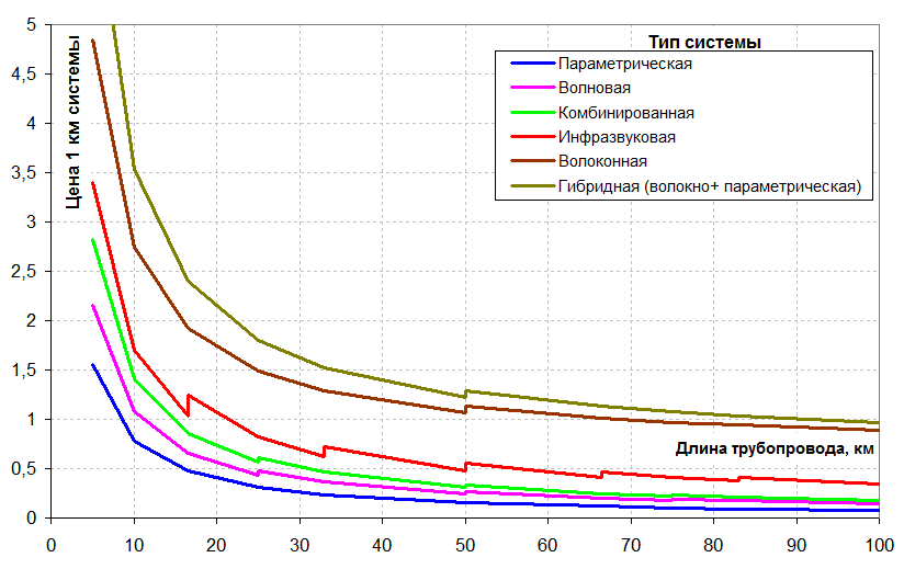 Стоимость оснащения 1 км трубопровода СОУ