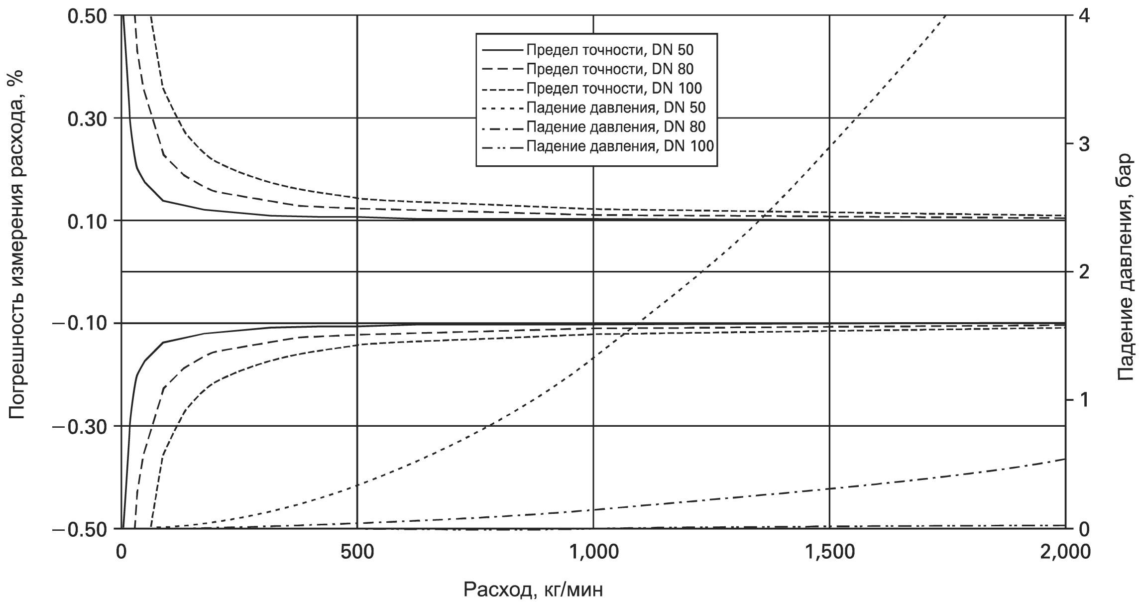 Предельная погрешность кориолисовых расходомеров при больших расходах
