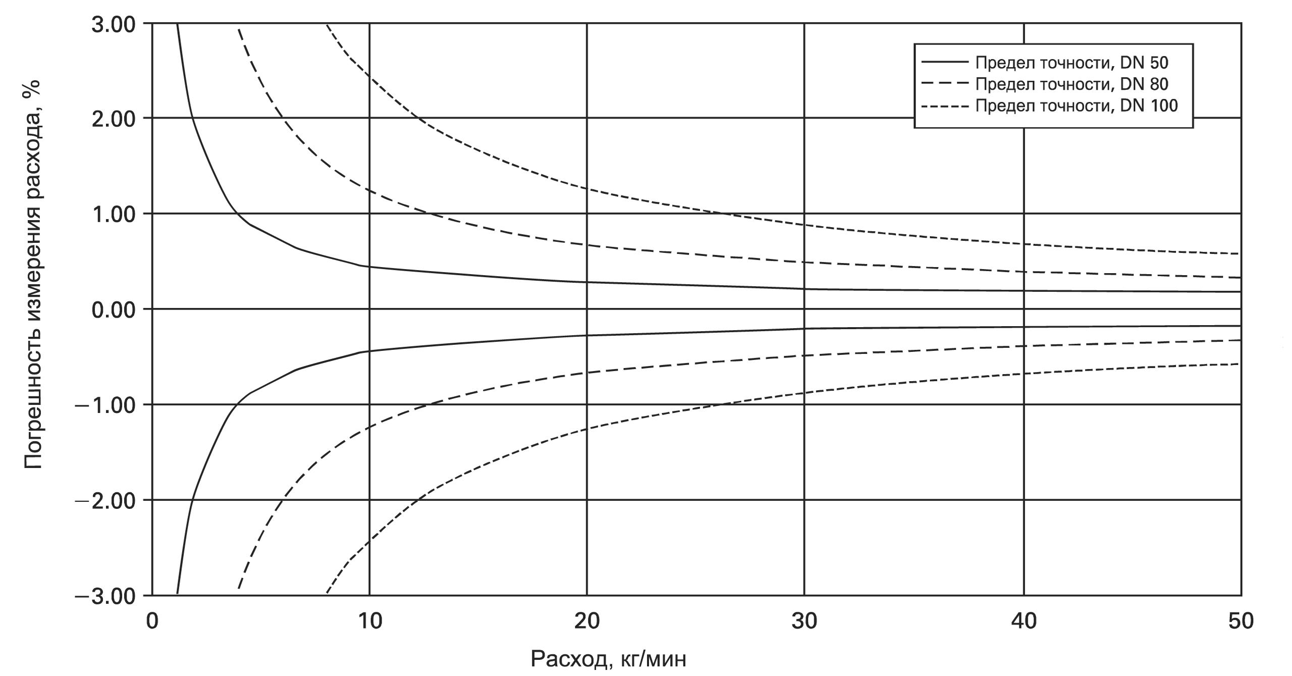 Предельная погрешность кориолисовых расходомеров при малых расходах