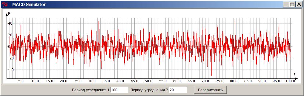 """""""Применение алгоритма MACD для обнаружения волны падения давления"""""""