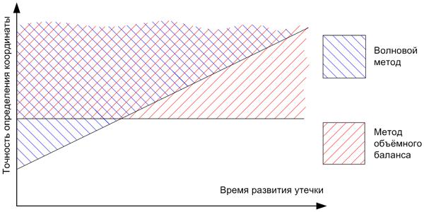 Качественное сравнение зависимости чувствительности волнового и балансового методов от времени развития утечки