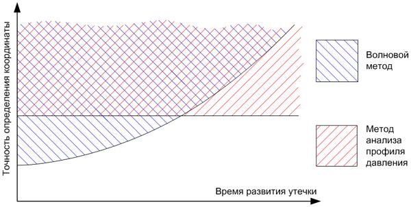 Качественное сравнение зависимости погрешности волнового метода и метода анализа профиля давления от времени развития утечки