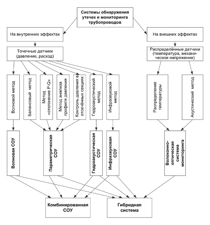 Классификация систем обнаружения утечек